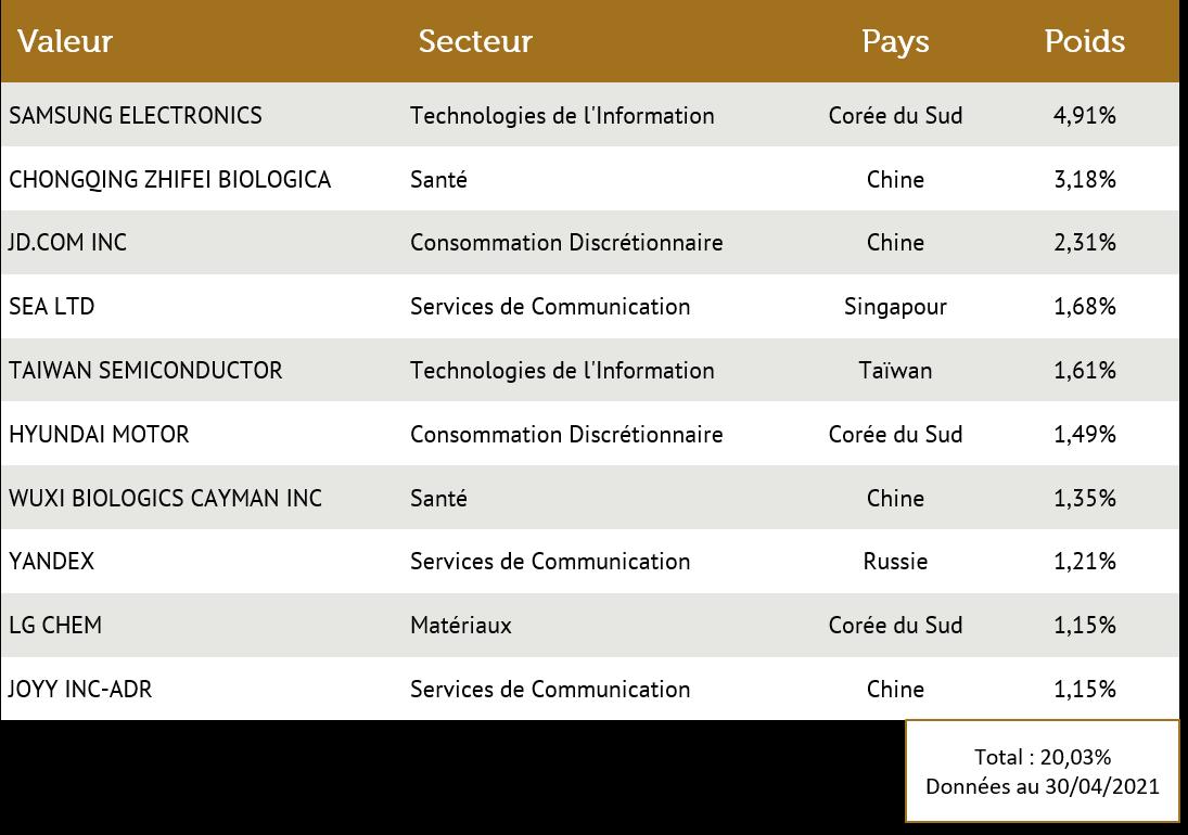 Carmignac Porfolio Emerging Patrimoine - 10 Actions - Avril 2021
