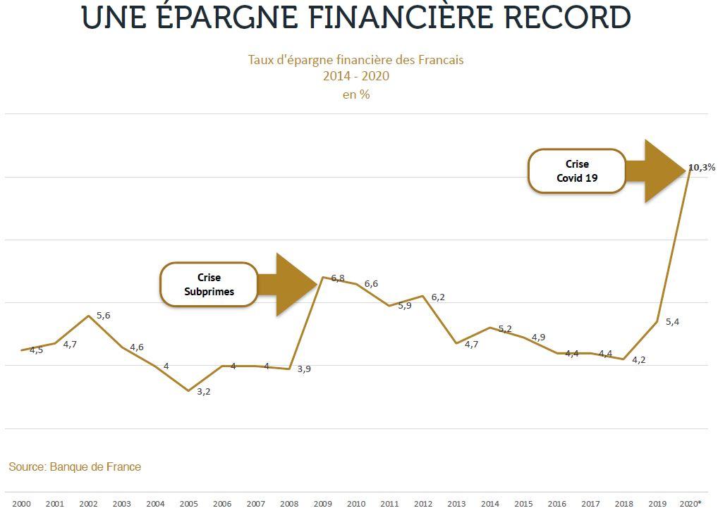 epargne financiere record covid 19