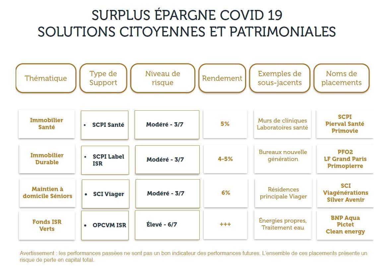 surplus epargne covid19 solutions citoyennes et patrimoniales