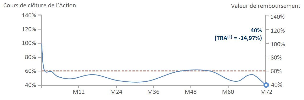Nex'Autocall Orange Mensuel Mai 2021 _ Scenario Defavorable