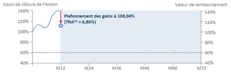 Nex'Autocall Orange Mensuel Mai 2021 _ Scenario Favorable