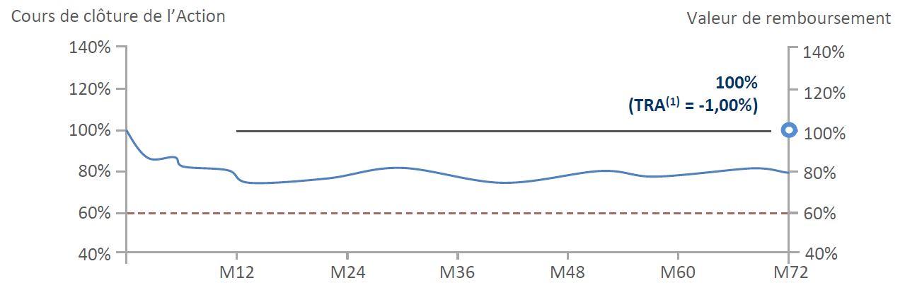 Nex'Autocall Orange Mensuel Mai 2021 _ Scenario Median