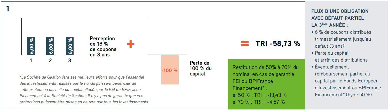 FCPR Entrepreneurs & Rendement 6 - Exemple 1