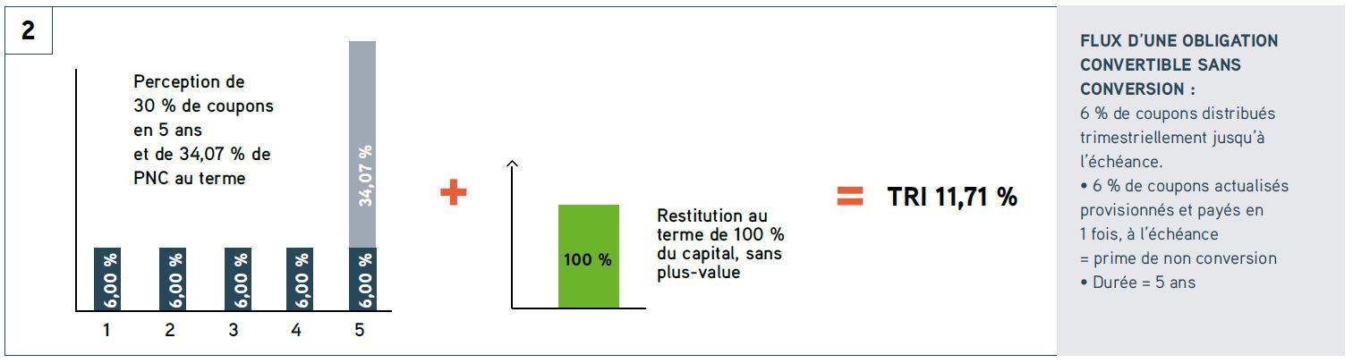 FCPR Entrepreneurs & Rendement 6 - Exemple 2
